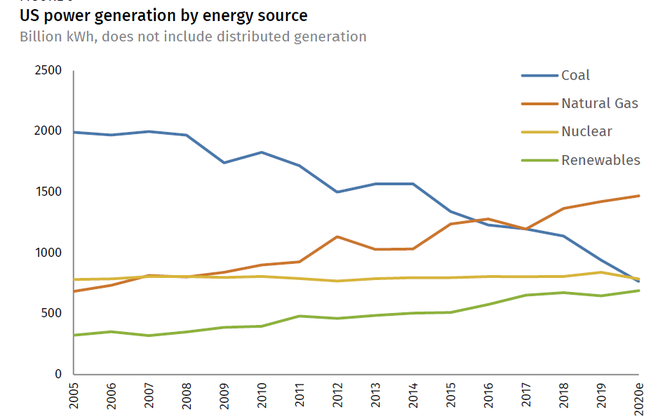 A line chart of US electricity generation from 2005 to 2020