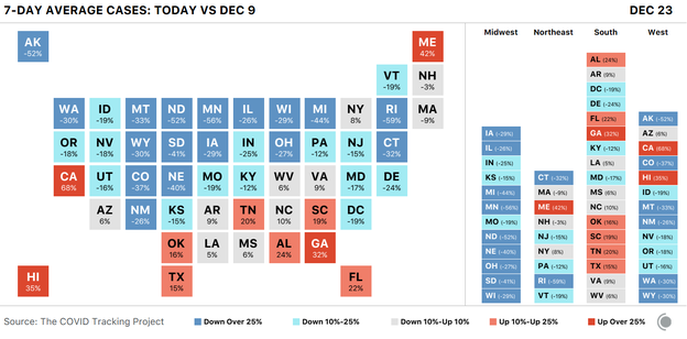 Block map of U.S. states showing the change in seven-day average COVID-19 cases for Dec 23 versus Dec 9. Only a few states are seeing rapid rises, but those states are populous (California, Georgia, Florida).